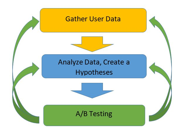 gather-analyze-ab-graphic