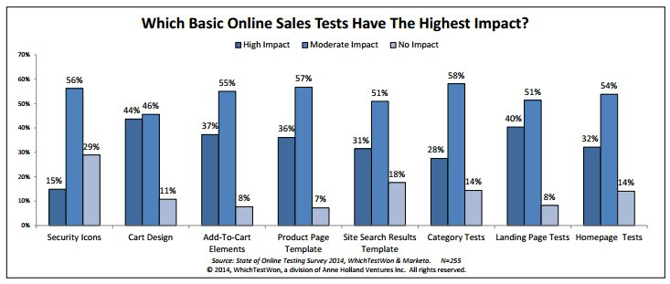 eCommerce conversion rate optimization testing best results