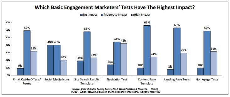 social engagement conversion optimization best results