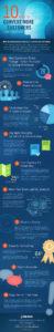 Psychology of digital marketing