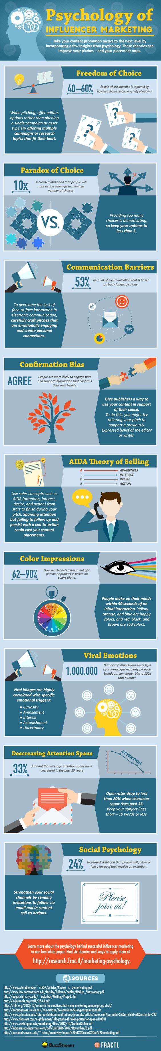 Psychology of buying