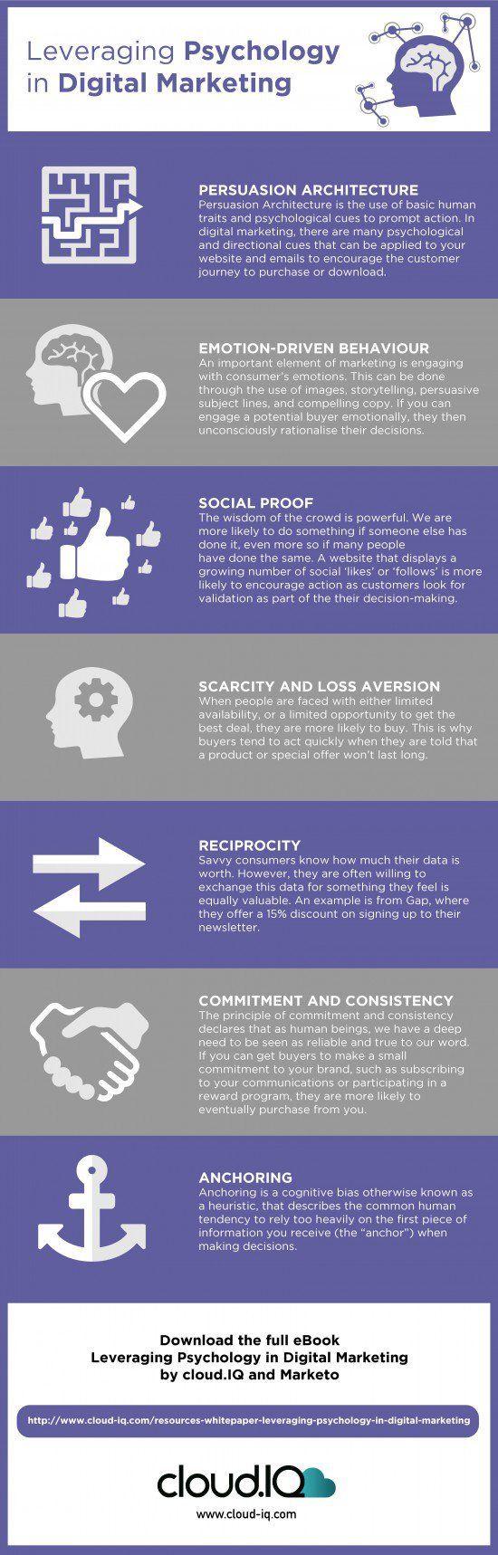 Psychology of website marketing