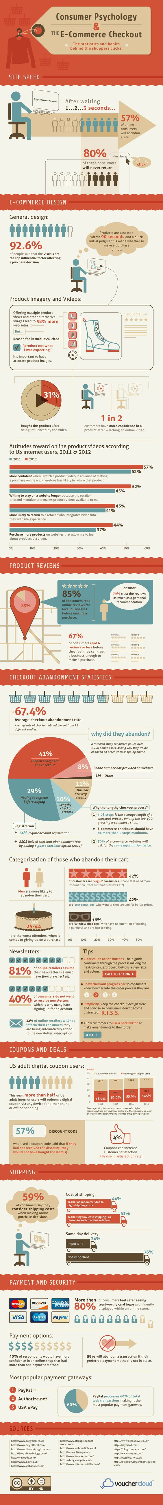 15 Infographics on the Psychology of Online Sales & Marketing