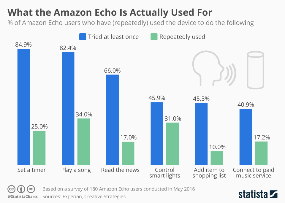 how amazon echo is used