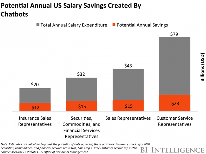 salary savings with chatbots