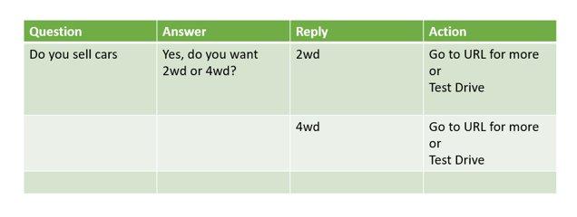 simple-conversation-logic-decision-tree-screenshot